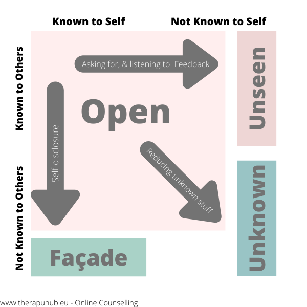 Johari Window - a simple tool for self-awareness